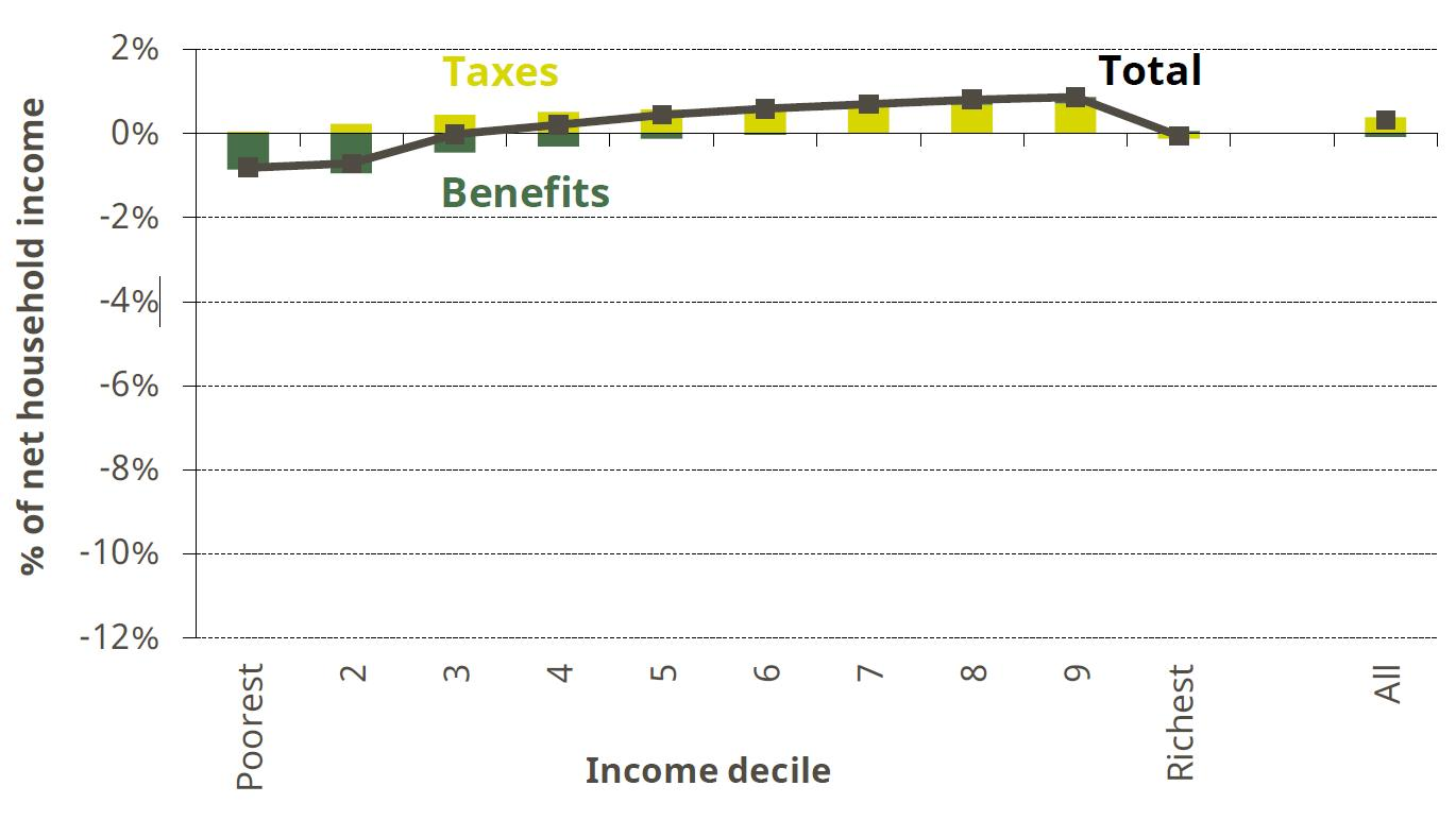 Figure 1. Impact of tax and benefit reforms implemented between May 2015 and June 2017 by income decile