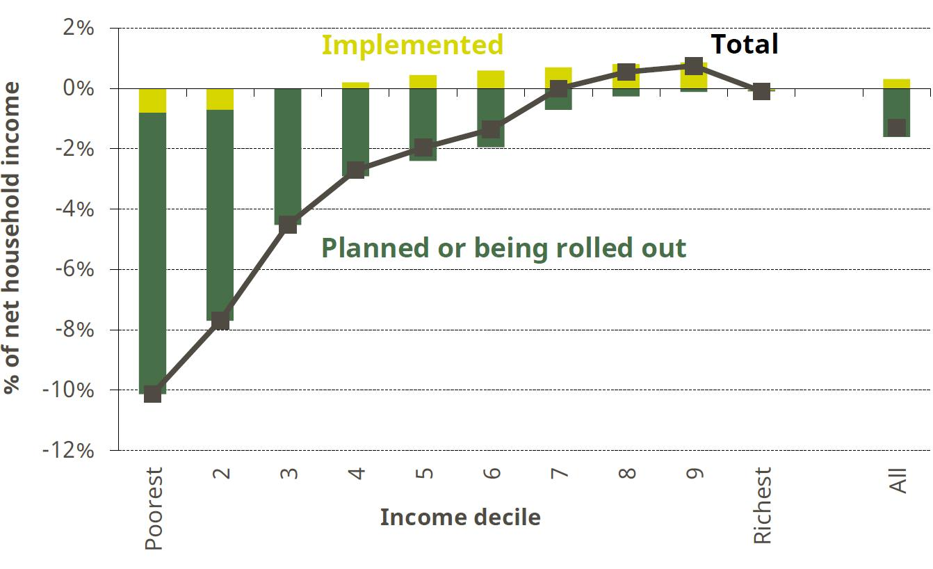 Figure 2. Long-run impact of tax and benefit reforms since May 2015 by income decile