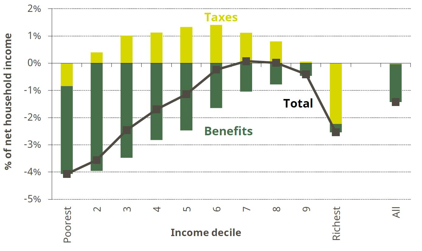 Figure 4. Impact of tax and benefit reforms implemented between May 2010 and May 2015 by income decile
