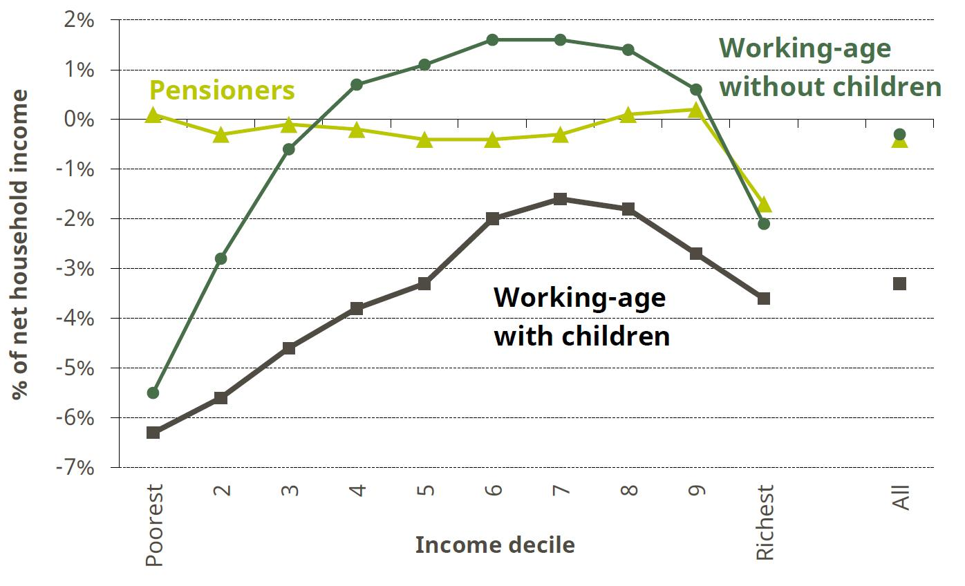 Figure 5. Impact of tax and benefit reforms implemented between May 2010 and May 2015 by income decile and household type