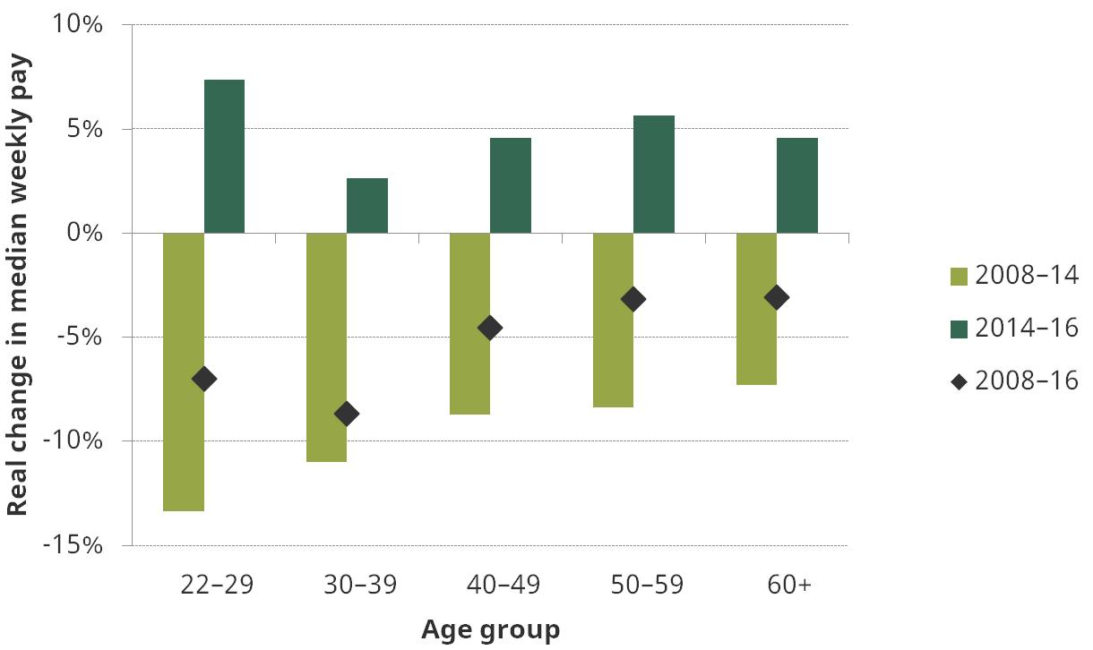 Figure 10. Real median earnings growth of employees since 2008, by age group