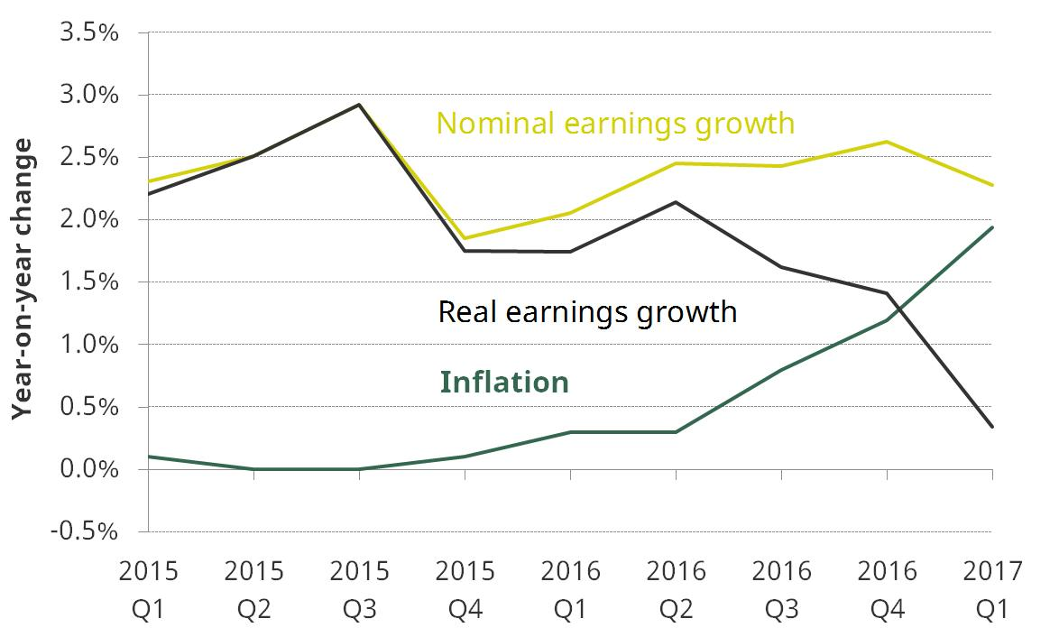 Annual nominal mean earnings growth, inflation and real mean earnings growth since 2015Q1