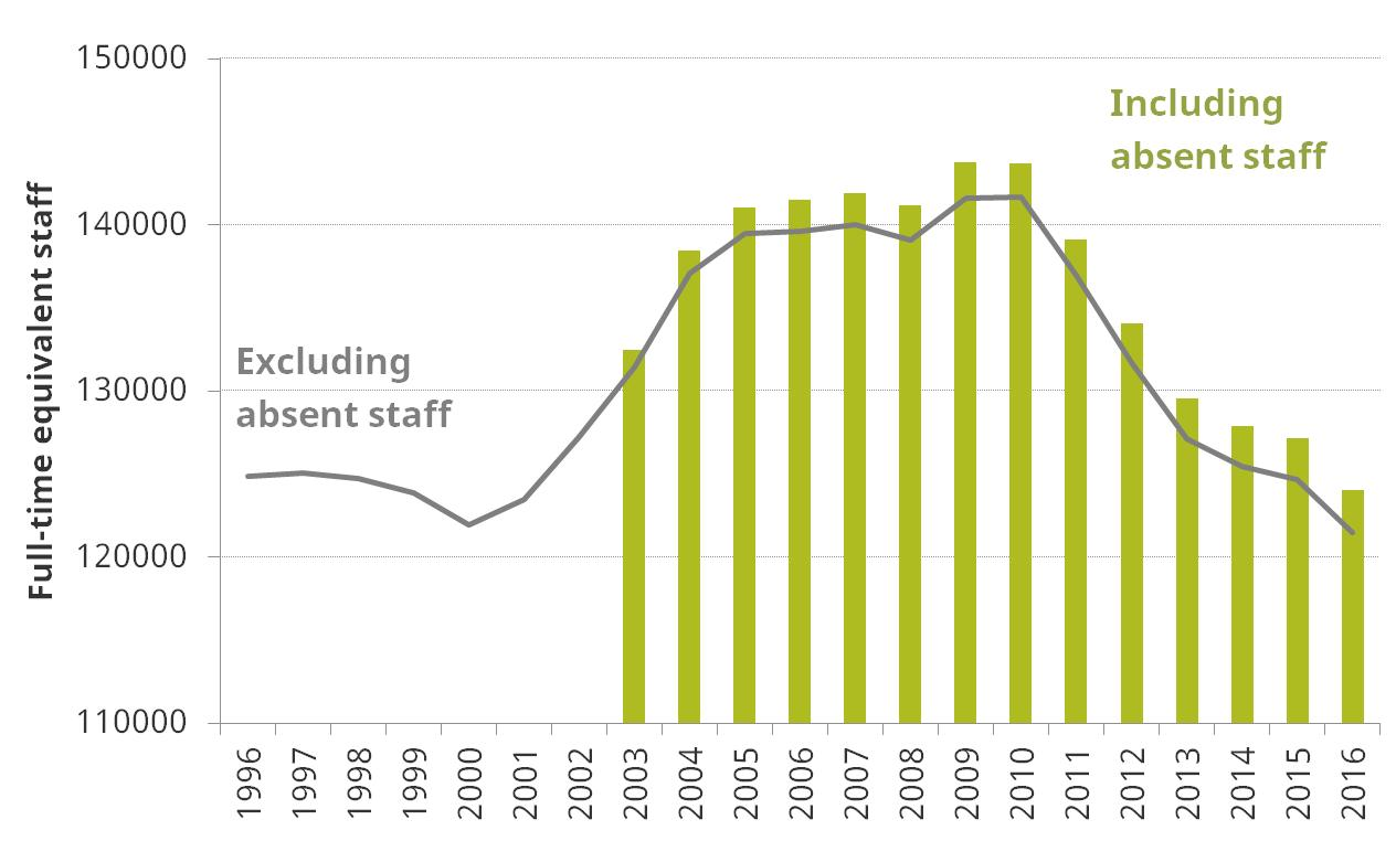 police_workforce_and_funding_in_england_and_wales