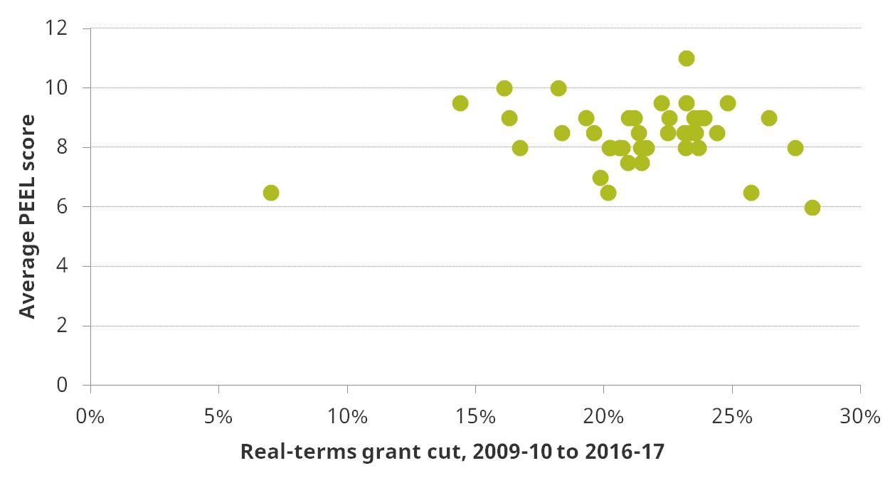 Figure 4. Correlation between budget cuts 2009-10 to 2016-17 and police force PEEL scores averaged across 2015 and 2016, for England and Wales