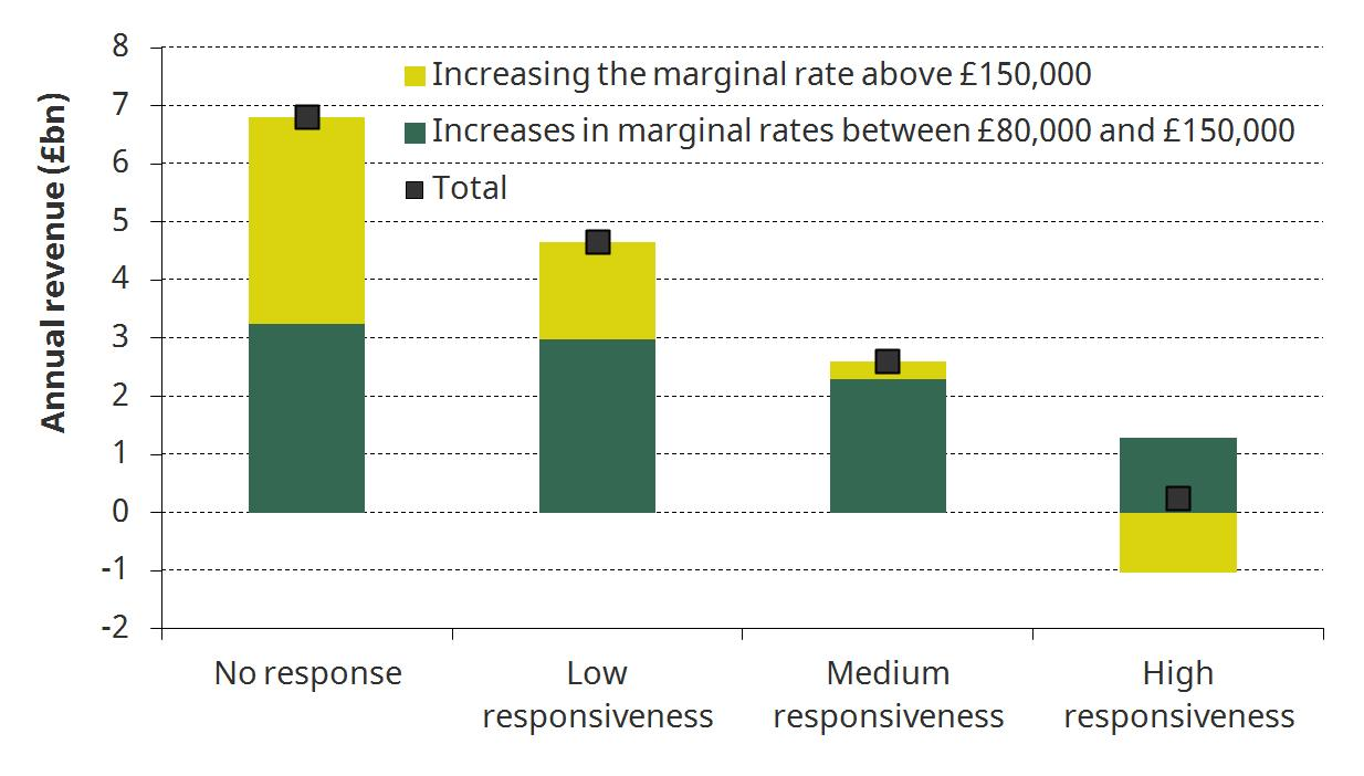 Figure 3. Uncertain revenues from Labour proposal