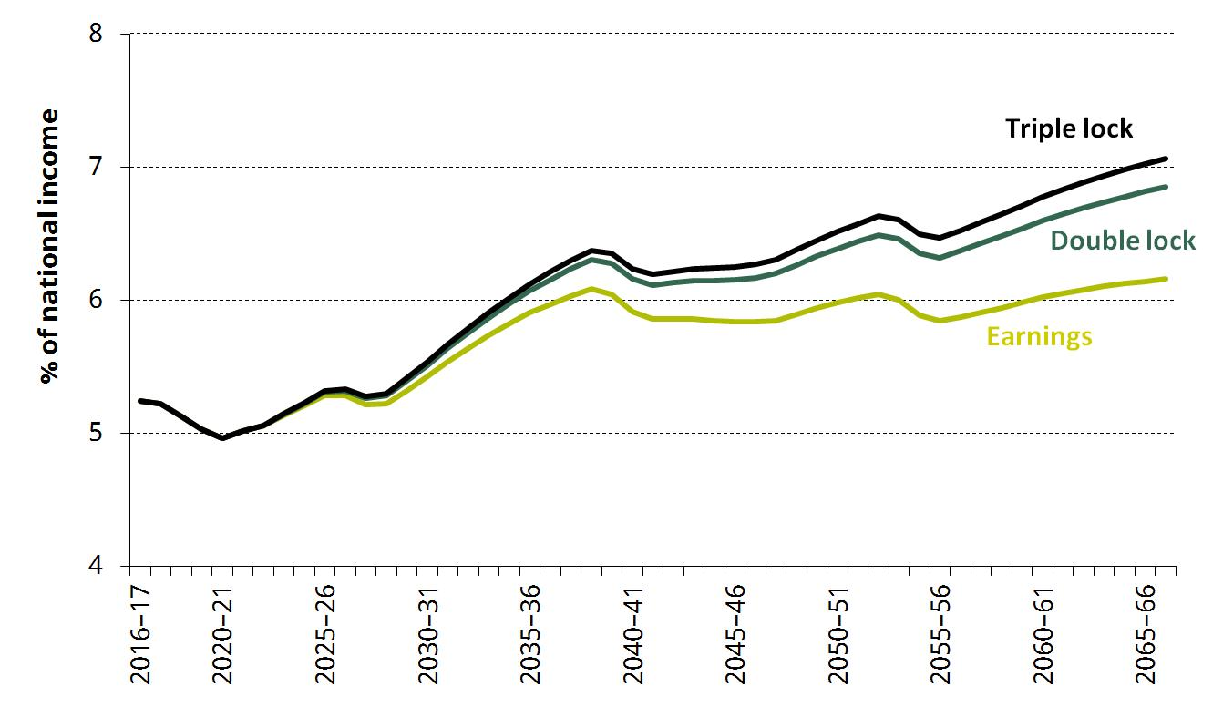 Figure. Projections of state pension spending