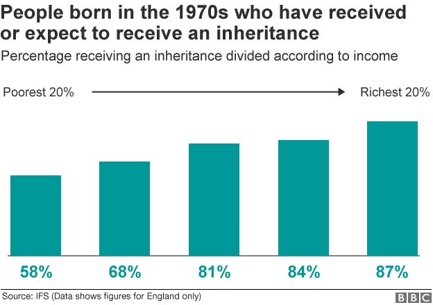 People born in the 1970s who have received or expect to receive an inheritance
