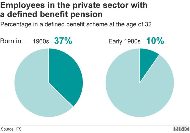 Employees in the private sector with a defined benefit pension