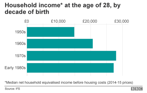 Household income at the age of 28